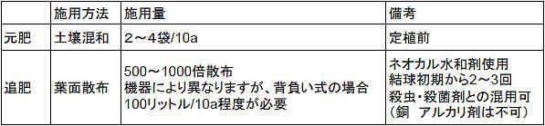 カルゲンレタス施用内容.jpg