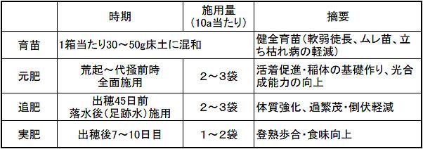 カルゲン米施肥表_2.jpg