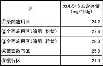 カルシウム含有量.jpg